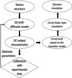 Simulation cycle