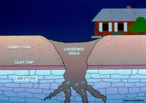 A schematic of a sinkhole forming over a limestone cavity.
