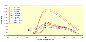 Velocities measured along the length of the flume for the orifice, 4% slope and 8% slope in Year 2 experiments.