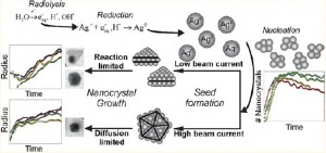 nanoparticle_nucleation