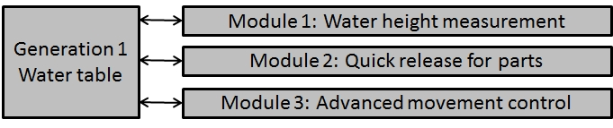 Water table modules